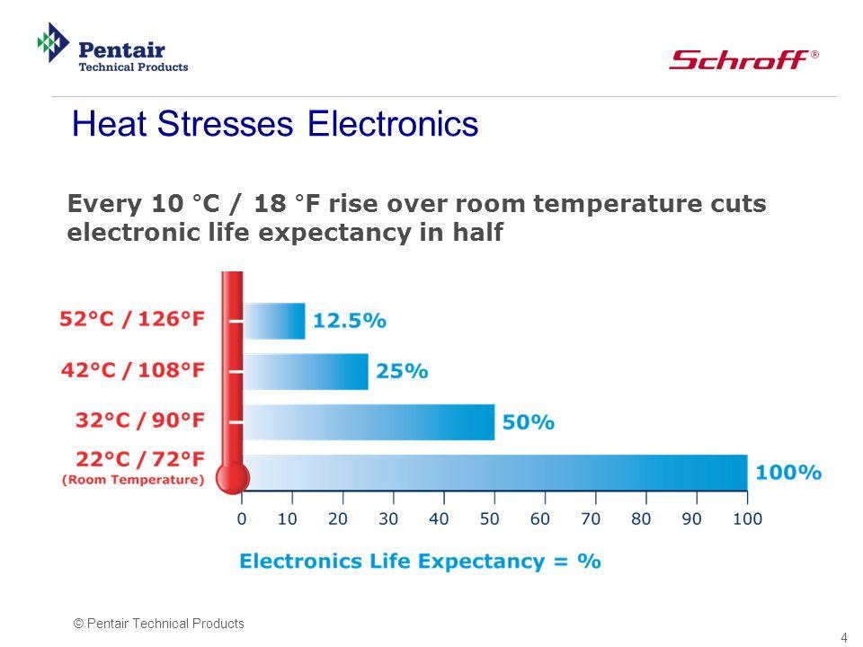 15 © Pentair Technical Products Die richtige Kühllösung T i > T U IP 54 wichtig.