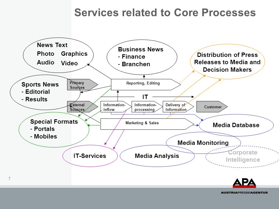 7 Services related to Core Processes External Sources Primary Sources Information- inflow Information- processing Delivery of Information Customer Mar