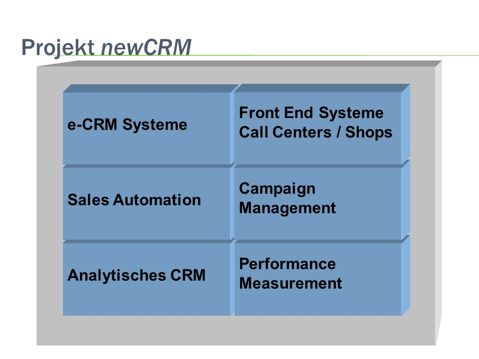 Projekt newCRM Analytisches CRM Performance Measurement Sales Automation e-CRM Systeme Campaign Management Front End Systeme Call Centers / Shops