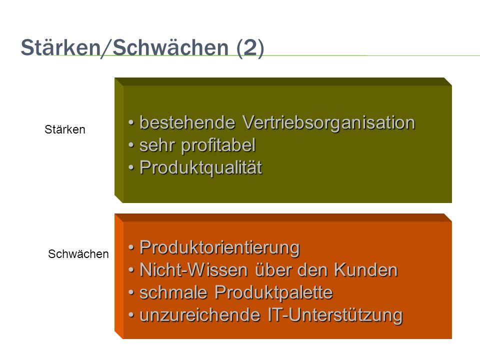 Stärken/Schwächen (2) bestehende Vertriebsorganisation bestehende Vertriebsorganisation sehr profitabel sehr profitabel Produktqualität Produktqualitä