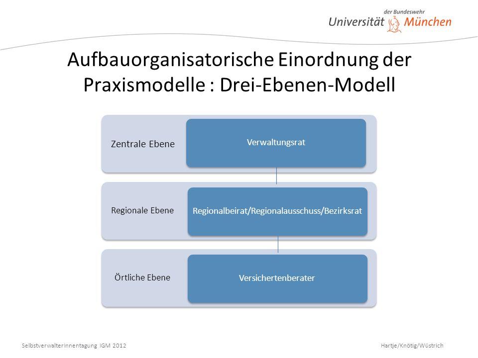 Hartje/Knötig/Wüstrich SelbstverwalterInnentagung IGM 2012 Aufbauorganisatorische Einordnung der Praxismodelle : Drei-Ebenen-Modell Örtliche Ebene Reg