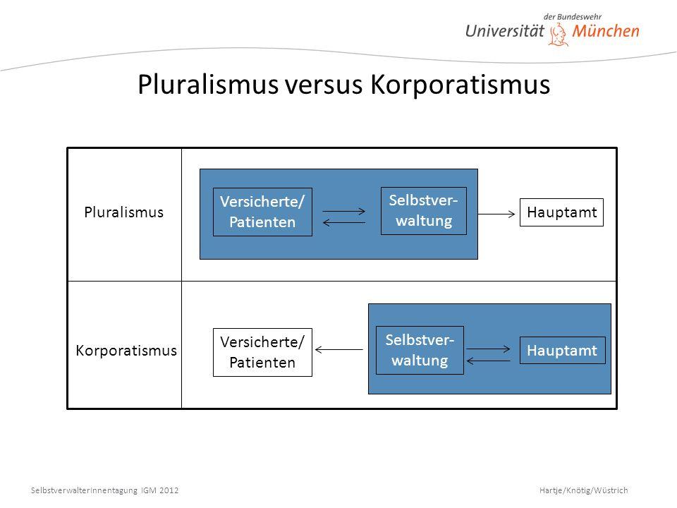 Hartje/Knötig/Wüstrich SelbstverwalterInnentagung IGM 2012 Pluralismus versus Korporatismus Korporatismus Versicherte/ Patienten Selbstver- waltung Ha