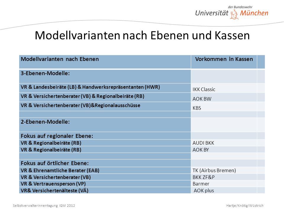 Hartje/Knötig/Wüstrich SelbstverwalterInnentagung IGM 2012 Modellvarianten nach Ebenen und Kassen Modellvarianten nach Ebenen Vorkommen in Kassen 3-Eb