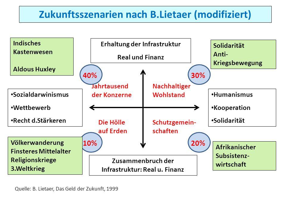 Zukunftsszenarien nach B.Lietaer (modifiziert) Erhaltung der Infrastruktur Real und Finanz Jahrtausend der Konzerne Nachhaltiger Wohlstand Die Hölle a