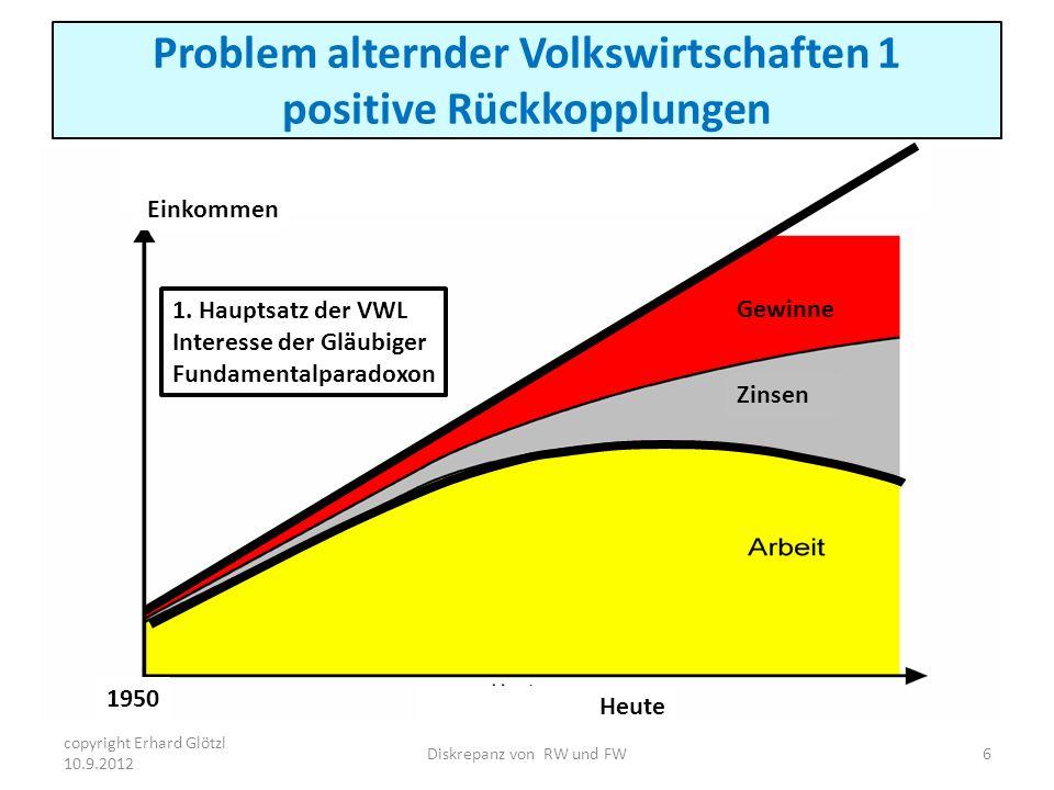 Problem alternder Volkswirtschaften 1 positive Rückkopplungen Gewinne Zinsen Heute Einkommen 1950 1. Hauptsatz der VWL Interesse der Gläubiger Fundame