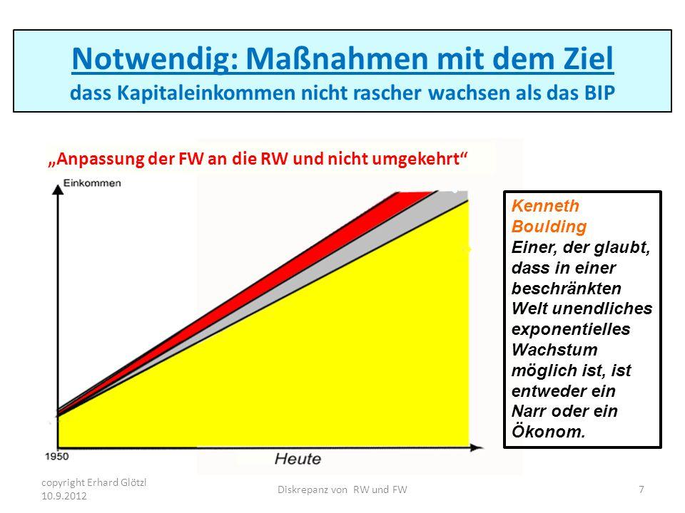 Notwendig: Maßnahmen mit dem Ziel dass Kapitaleinkommen nicht rascher wachsen als das BIP copyright Erhard Glötzl 10.9.2012 7Diskrepanz von RW und FW