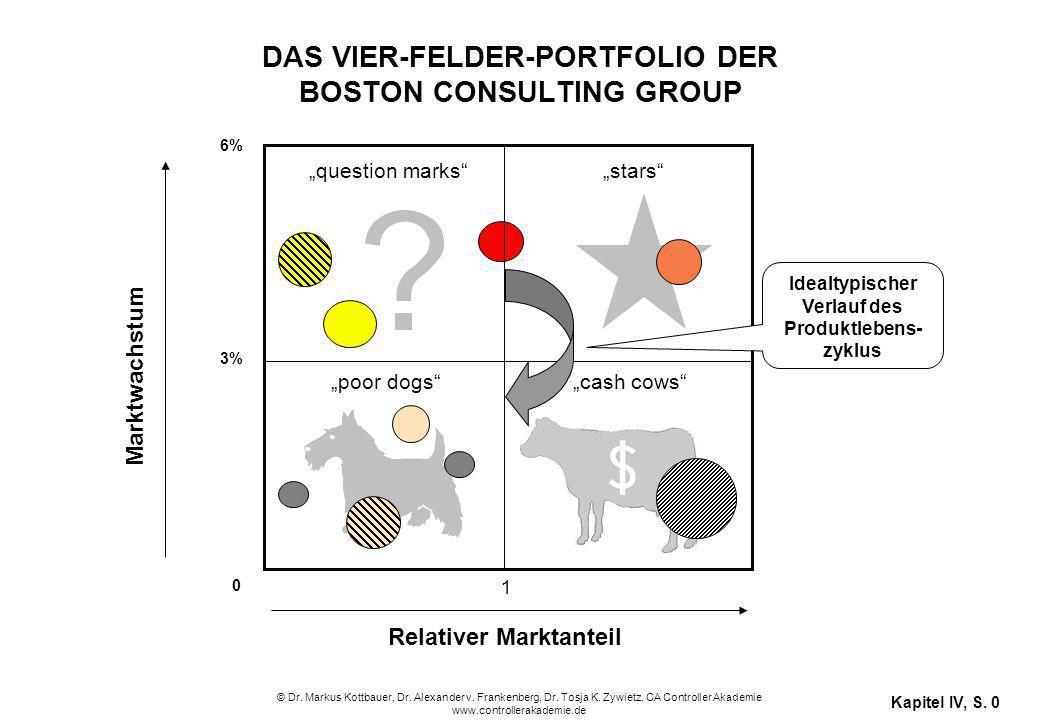 © Dr. Markus Kottbauer, Dr. Alexander v. Frankenberg, Dr. Tosja K. Zywietz, CA Controller Akademie www.controllerakademie.de Kapitel IV, S. 0 Marktwac