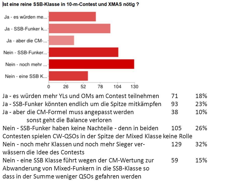 Ja - es würden mehr YLs und OMs am Contest teilnehmen7118% Ja - SSB-Funker könnten endlich um die Spitze mitkämpfen9323% Ja - aber die CM-Formel muss