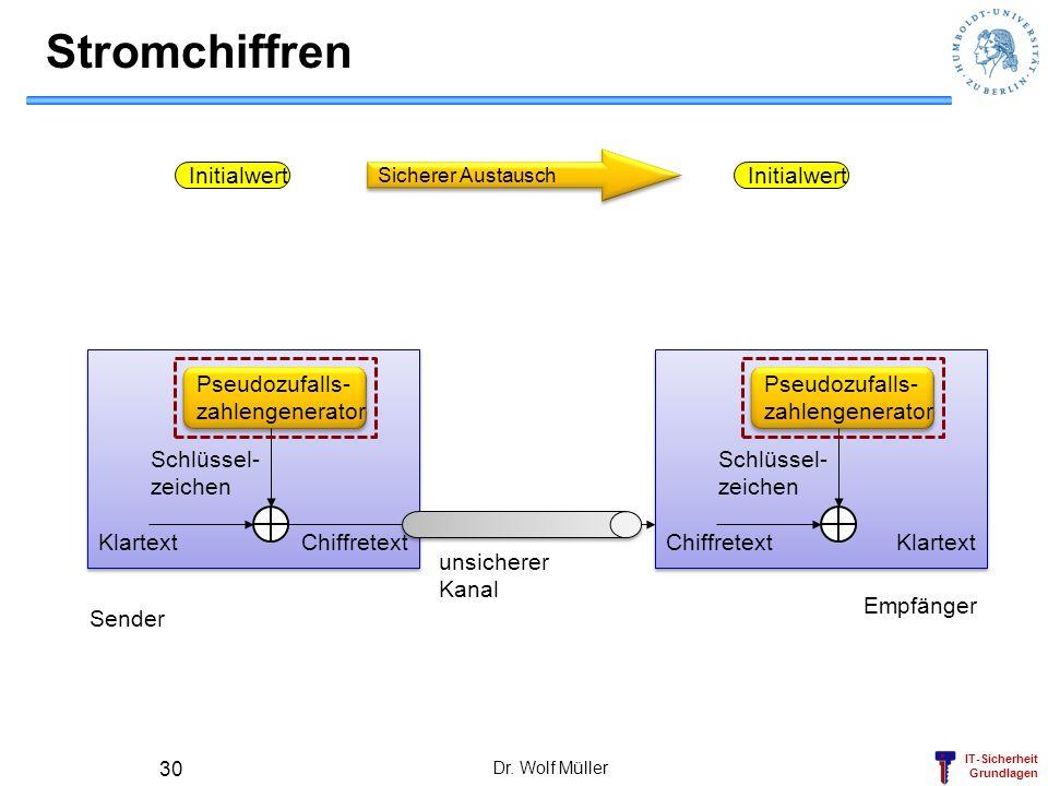 IT-Sicherheit Grundlagen Dr. Wolf Müller 30 Stromchiffren Initialwert Schlüssel- zeichen Klartext Chiffretext Schlüssel- zeichen Klartext Chiffretext