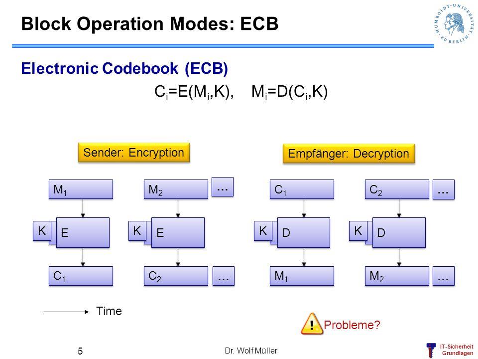 IT-Sicherheit Grundlagen Dr. Wolf Müller 5 Block Operation Modes: ECB Electronic Codebook (ECB) C i =E(M i,K), M i =D(C i,K) E E K K M1M1 M1M1 C1C1 C1