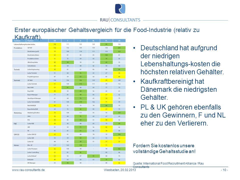 www.rau-consultants.de- 10 -Wiesbaden, 20.02.2013 Erster europäischer Gehaltsvergleich für die Food-Industrie (relativ zu Kaufkraft). Deutschland hat