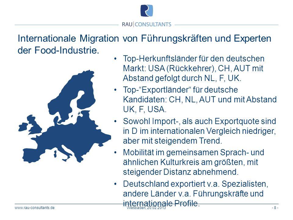 www.rau-consultants.de- 8 -Wiesbaden, 20.02.2013 Internationale Migration von Führungskräften und Experten der Food-Industrie. Top-Herkunftsländer für