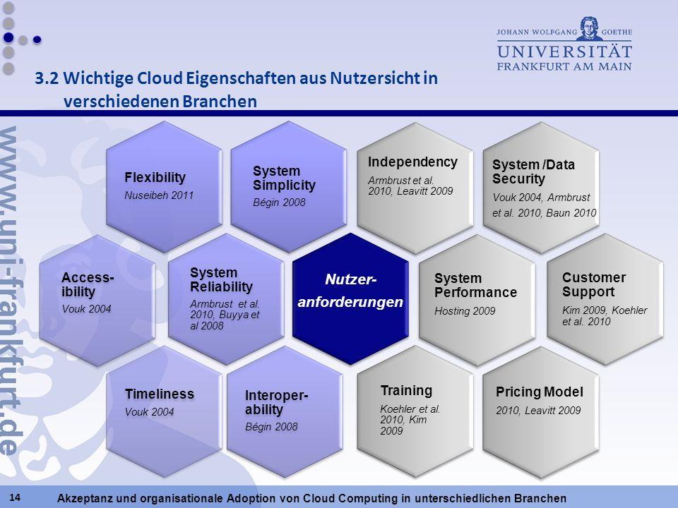 Akzeptanz und organisationale Adoption von Cloud Computing in unterschiedlichen Branchen System Simplicity Bégin 2008 Flexibility Nuseibeh 2011 System
