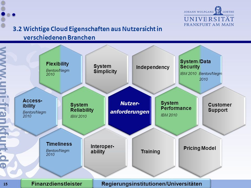 Akzeptanz und organisationale Adoption von Cloud Computing in unterschiedlichen Branchen System Simplicity Flexibility Benton/Negm 2010 System Reliabi