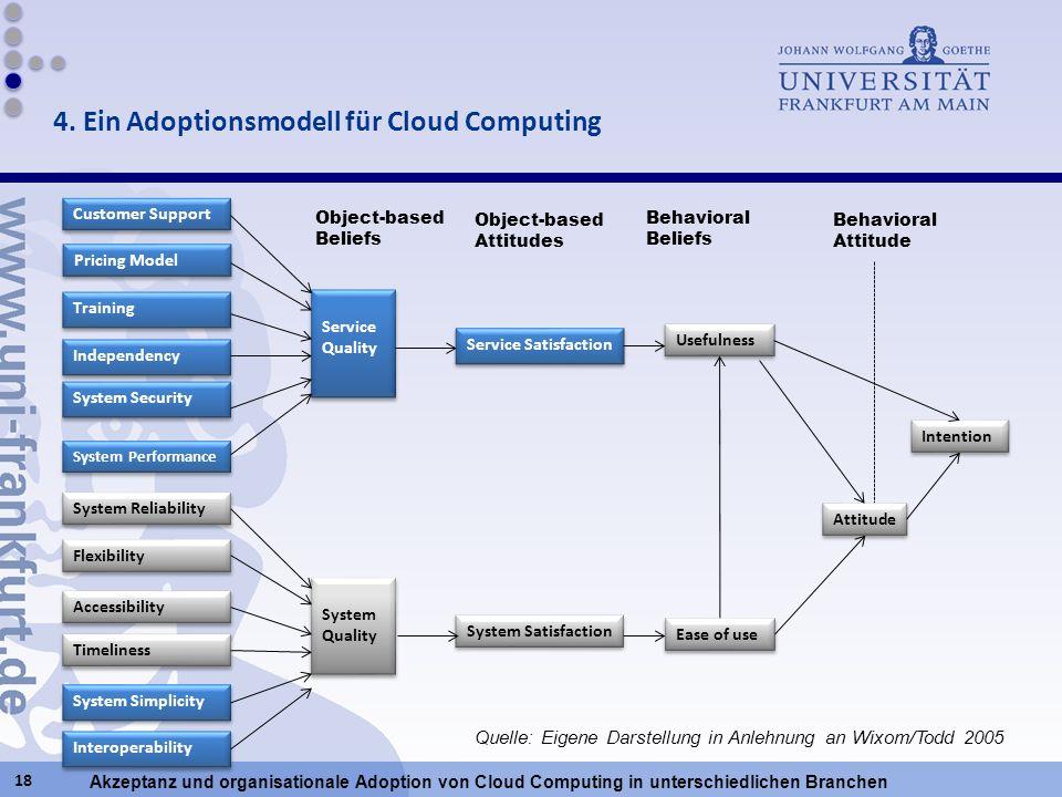 Akzeptanz und organisationale Adoption von Cloud Computing in unterschiedlichen Branchen 18 Service Satisfaction Usefulness System Quality System Qual