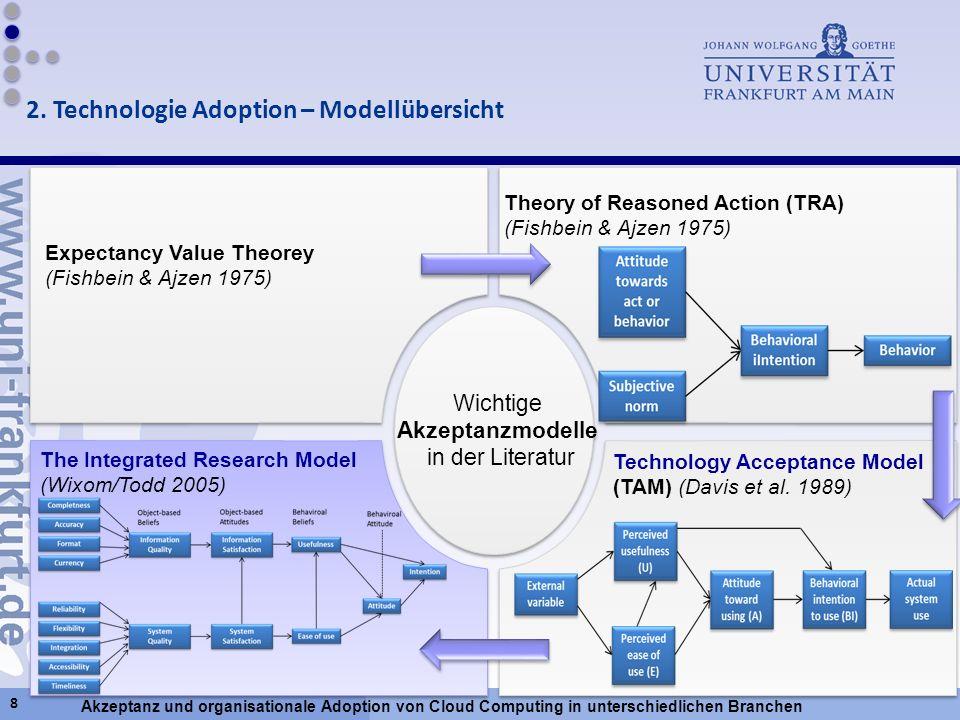 Akzeptanz und organisationale Adoption von Cloud Computing in unterschiedlichen Branchen Wichtige Akzeptanzmodelle in der Literatur Wichtige Akzeptanz