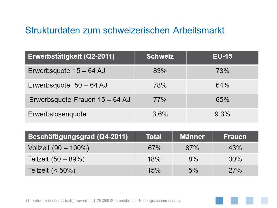 Schweizerischer Arbeitgeberverband, Strukturdaten zum schweizerischen Arbeitsmarkt 11 Erwerbstätigkeit (Q2-2011)SchweizEU-15 Erwerbsquote 15 – 64 AJ83