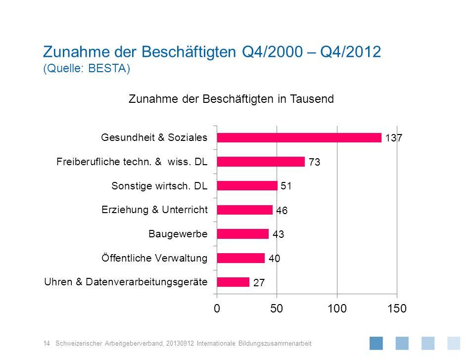 Schweizerischer Arbeitgeberverband, Zunahme der Beschäftigten Q4/2000 – Q4/2012 (Quelle: BESTA) 14 20130912 Internationale Bildungszusammenarbeit