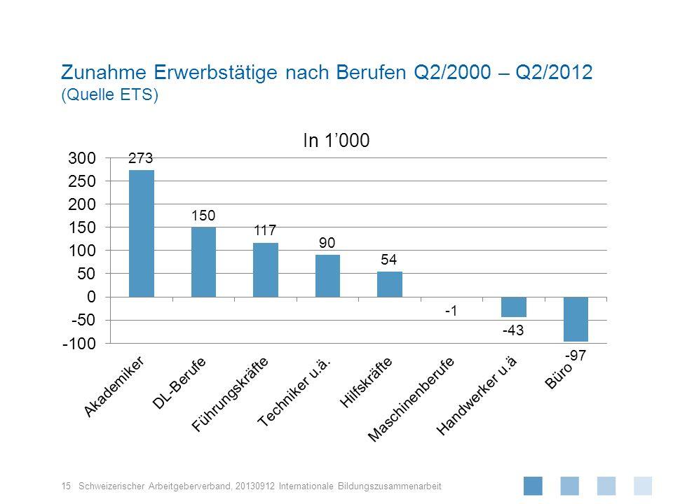 Schweizerischer Arbeitgeberverband, Zunahme Erwerbstätige nach Berufen Q2/2000 – Q2/2012 (Quelle ETS) 15 20130912 Internationale Bildungszusammenarbei