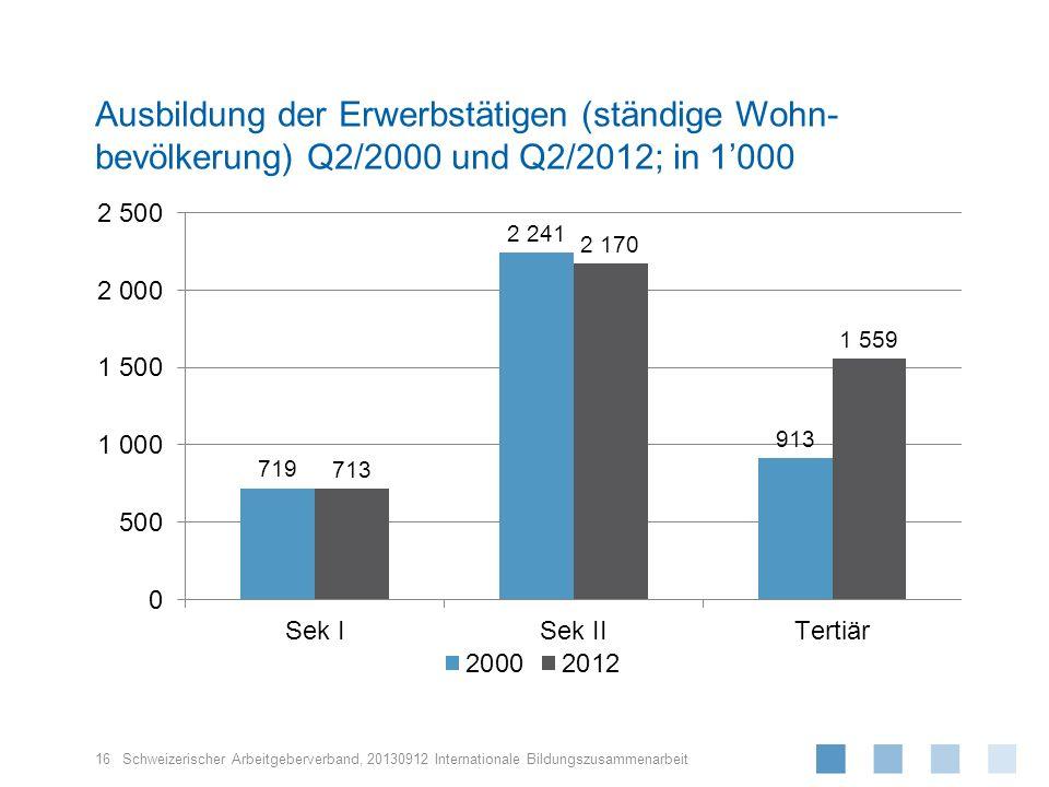 Schweizerischer Arbeitgeberverband, Ausbildung der Erwerbstätigen (ständige Wohn- bevölkerung) Q2/2000 und Q2/2012; in 1000 16 20130912 Internationale
