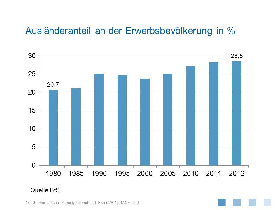 Schweizerischer Arbeitgeberverband, 17 SwissVR 18. März 2013 Ausländeranteil an der Erwerbsbevölkerung in % Quelle BfS