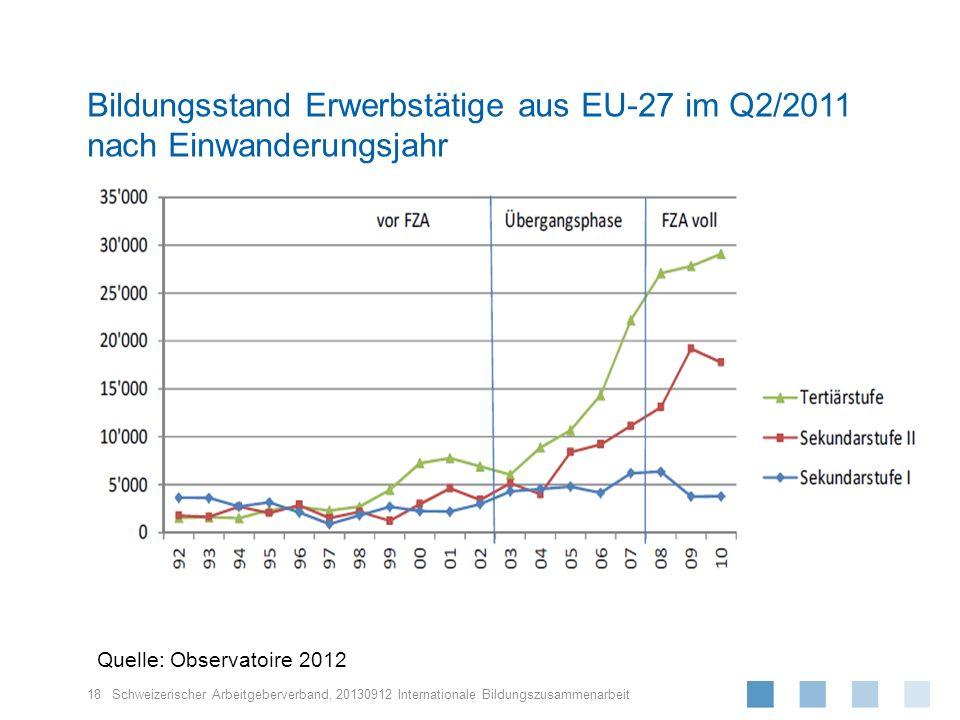 Schweizerischer Arbeitgeberverband, 18 20130912 Internationale Bildungszusammenarbeit Bildungsstand Erwerbstätige aus EU-27 im Q2/2011 nach Einwanderu