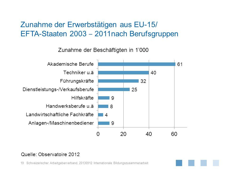 Schweizerischer Arbeitgeberverband, 19 20130912 Internationale Bildungszusammenarbeit Zunahme der Erwerbstätigen aus EU-15/ EFTA-Staaten 2003 2011nach