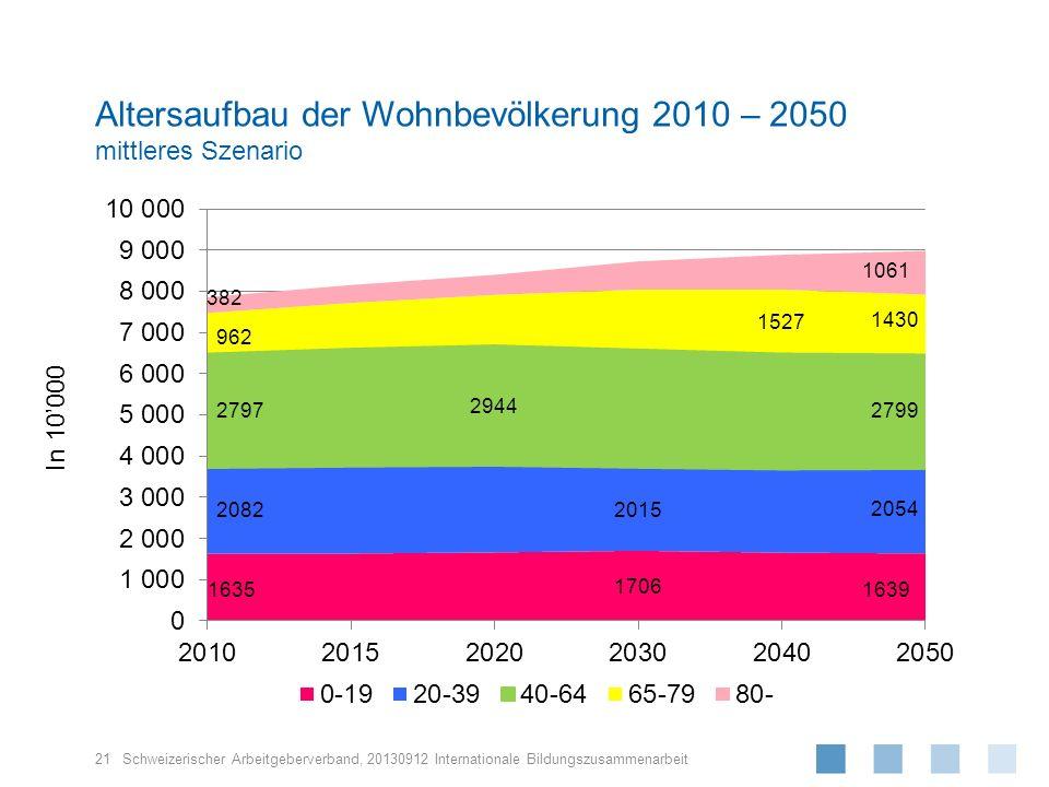Schweizerischer Arbeitgeberverband, Altersaufbau der Wohnbevölkerung 2010 – 2050 mittleres Szenario 21 In 10000 20130912 Internationale Bildungszusamm