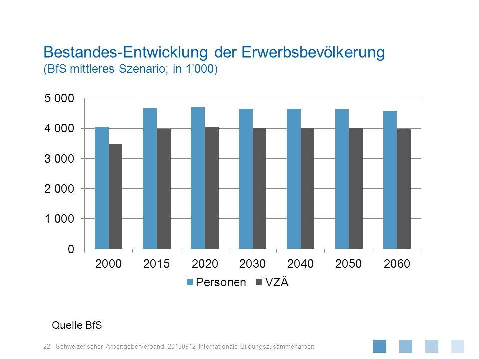 Schweizerischer Arbeitgeberverband, 22 20130912 Internationale Bildungszusammenarbeit Bestandes-Entwicklung der Erwerbsbevölkerung (BfS mittleres Szen