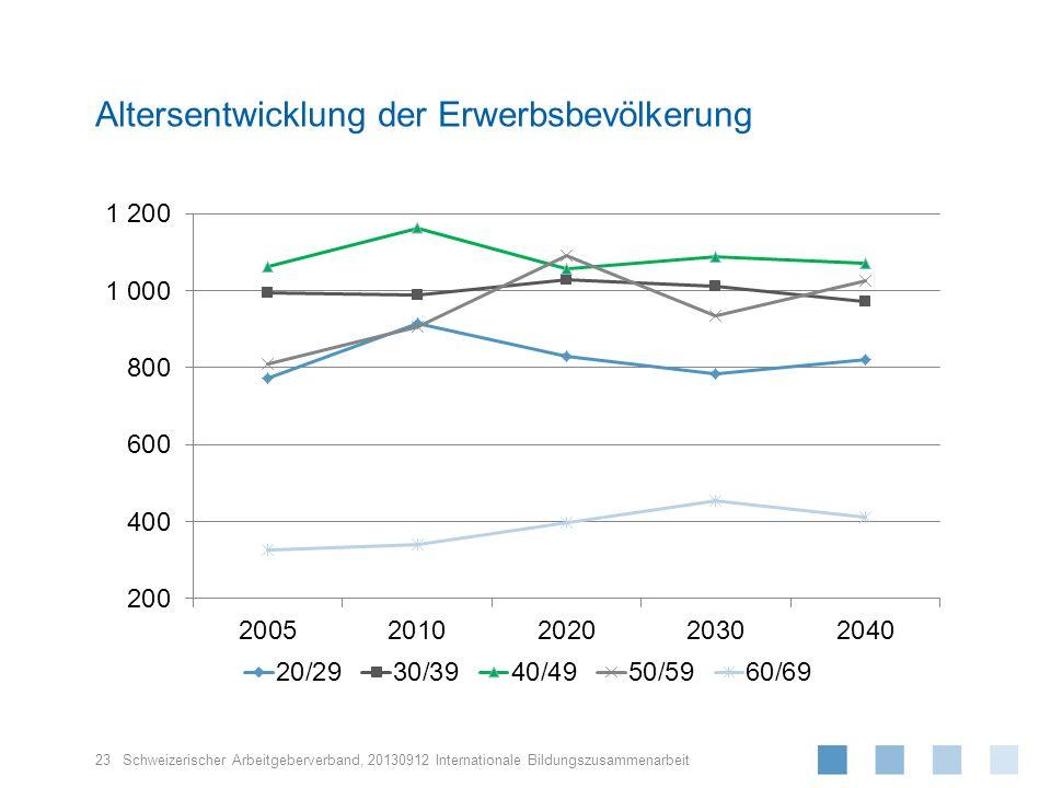 Schweizerischer Arbeitgeberverband, Altersentwicklung der Erwerbsbevölkerung 23 20130912 Internationale Bildungszusammenarbeit