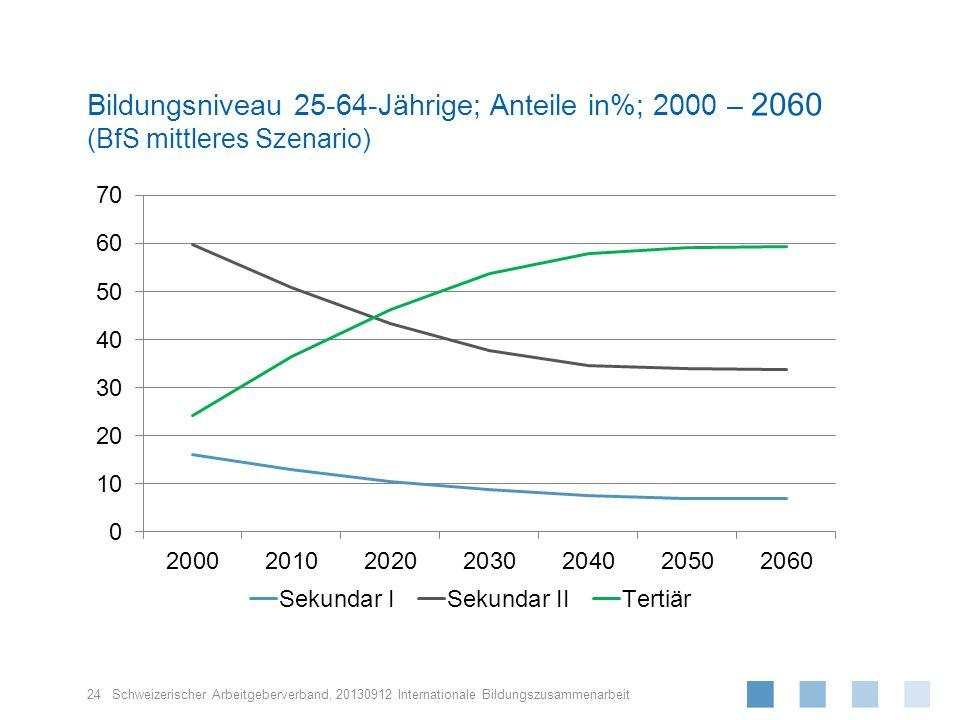 Schweizerischer Arbeitgeberverband, Bildungsniveau 25-64-Jährige; Anteile in%; 2000 – 2060 (BfS mittleres Szenario) 24 20130912 Internationale Bildung