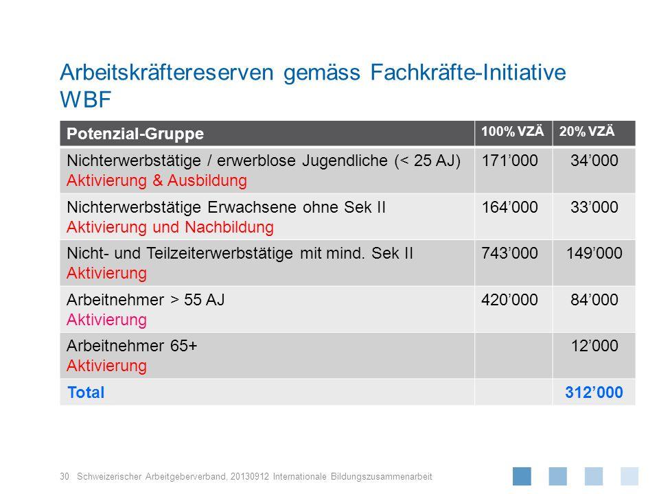 Schweizerischer Arbeitgeberverband, Arbeitskräftereserven gemäss Fachkräfte-Initiative WBF 30 Potenzial-Gruppe 100% VZÄ20% VZÄ Nichterwerbstätige / er