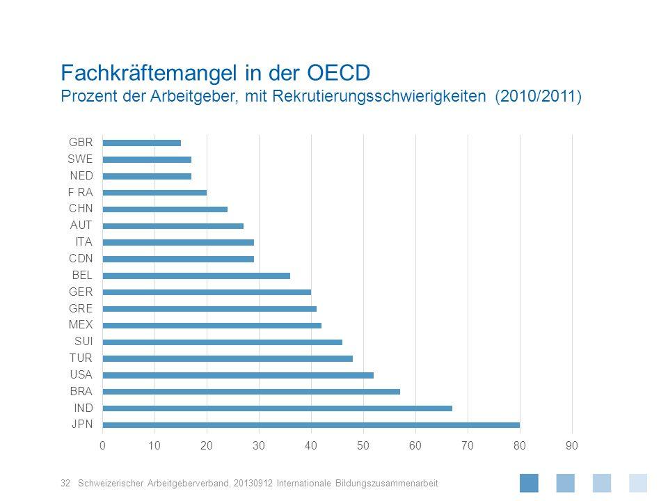 Schweizerischer Arbeitgeberverband, Fachkräftemangel in der OECD Prozent der Arbeitgeber, mit Rekrutierungsschwierigkeiten (2010/2011) 20130912 Intern