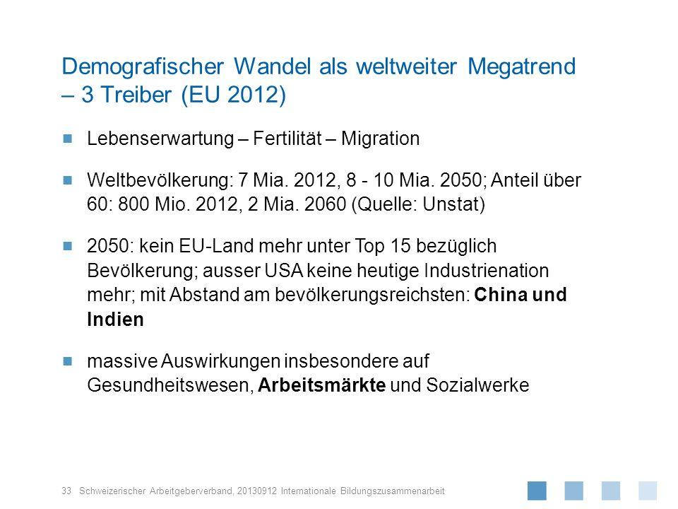 Schweizerischer Arbeitgeberverband, Lebenserwartung – Fertilität – Migration Weltbevölkerung: 7 Mia. 2012, 8 - 10 Mia. 2050; Anteil über 60: 800 Mio.