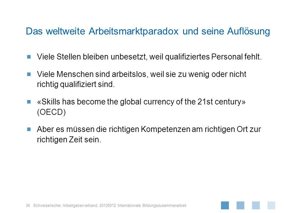 Schweizerischer Arbeitgeberverband, Viele Stellen bleiben unbesetzt, weil qualifiziertes Personal fehlt. Viele Menschen sind arbeitslos, weil sie zu w