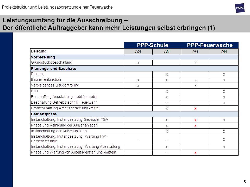 5 Leistungsumfang für die Ausschreibung – Der öffentliche Auftraggeber kann mehr Leistungen selbst erbringen (1) Projektstruktur und Leistungsabgrenzu