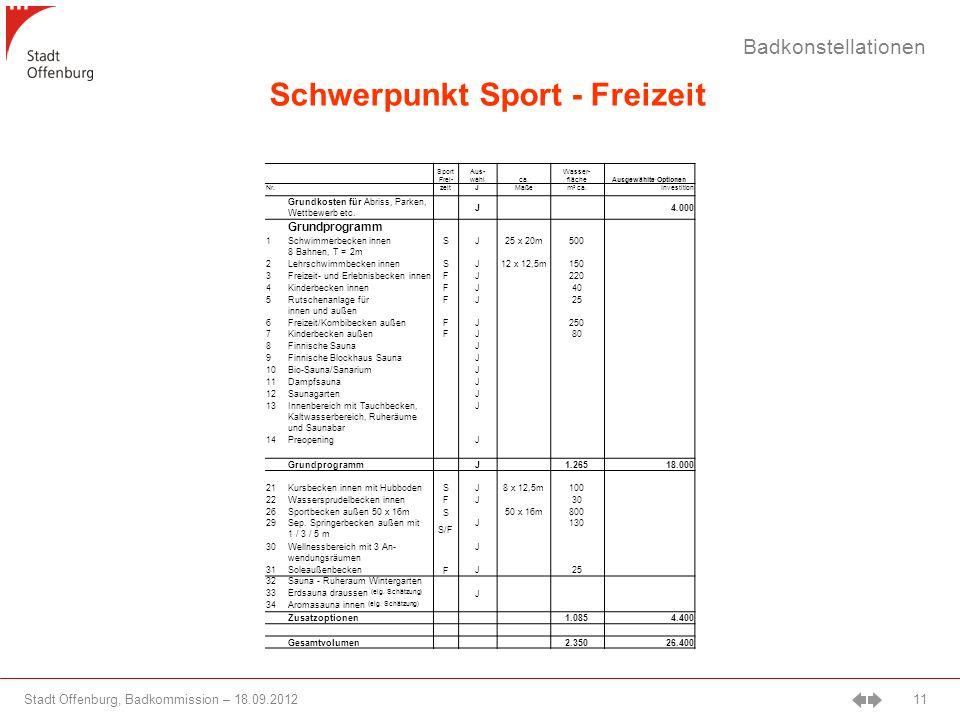 Stadt Offenburg, Badkommission – 18.09.2012 11 Badkonstellationen Schwerpunkt Sport - Freizeit Sport Frei- Aus- wahlca.