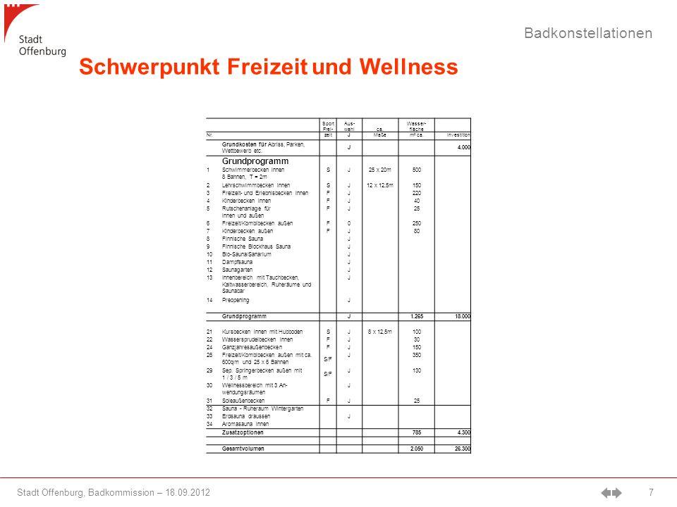 Stadt Offenburg, Badkommission – 18.09.2012 7 Badkonstellationen Schwerpunkt Freizeit und Wellness Sport Frei- Aus- wahlca.
