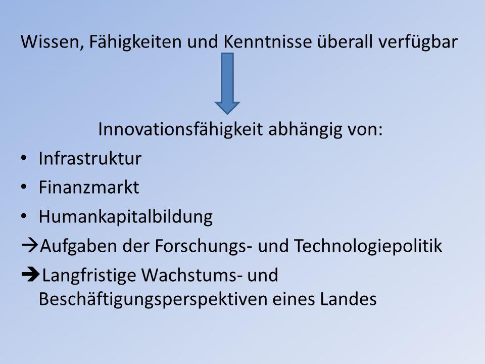 Wissen, Fähigkeiten und Kenntnisse überall verfügbar Innovationsfähigkeit abhängig von: Infrastruktur Finanzmarkt Humankapitalbildung Aufgaben der For