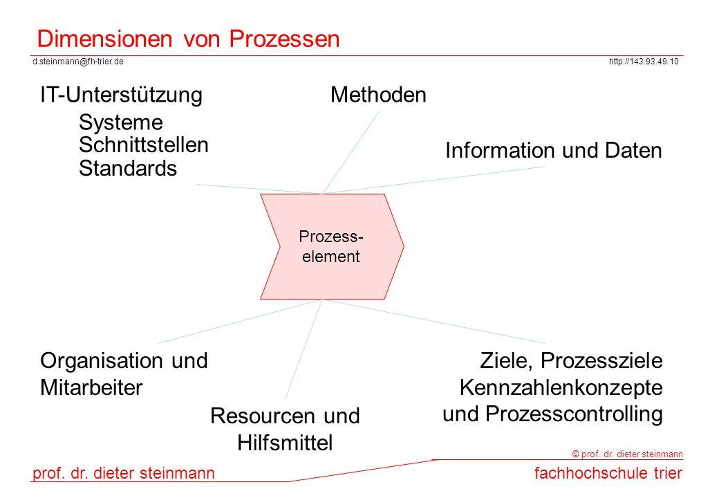 d.steinmann@fh-trier.dehttp://143.93.49.10 prof. dr. dieter steinmannfachhochschule trier © prof. dr. dieter steinmann Dimensionen von Prozessen Proze