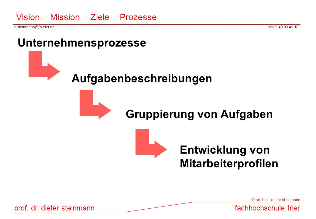 d.steinmann@fh-trier.dehttp://143.93.49.10 prof. dr. dieter steinmannfachhochschule trier © prof. dr. dieter steinmann Vision – Mission – Ziele – Proz