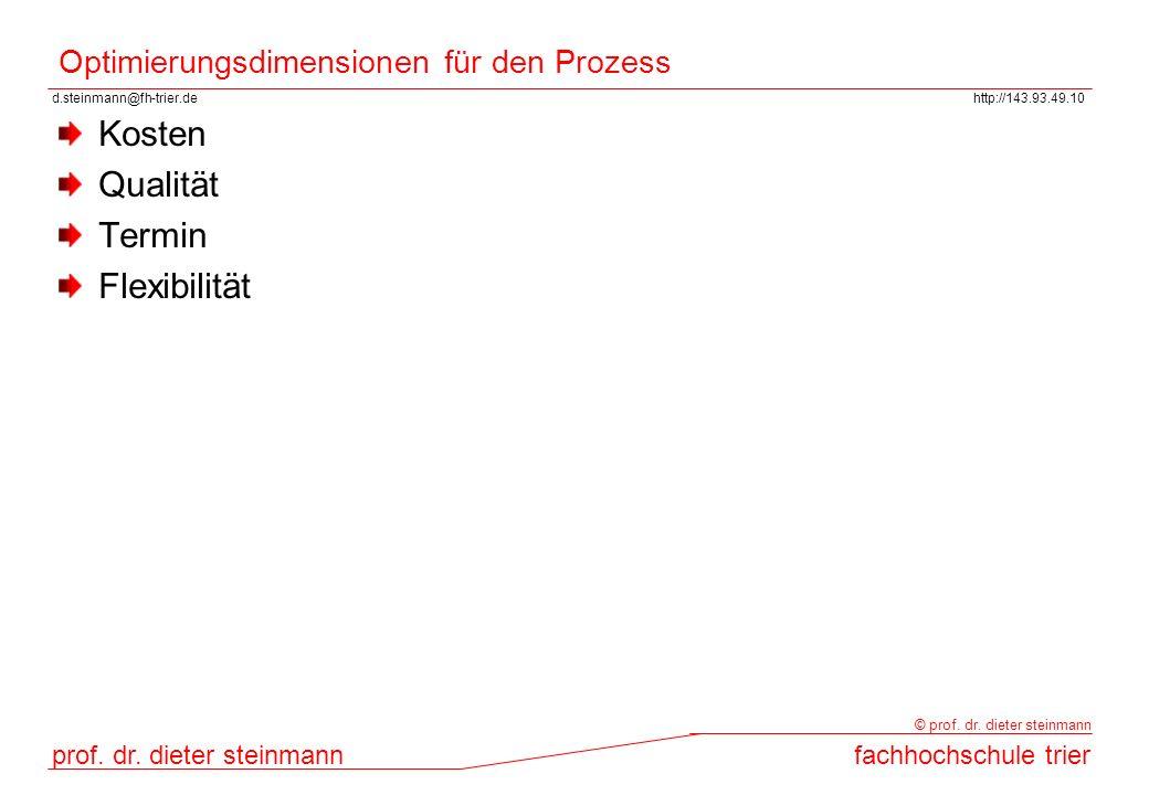 d.steinmann@fh-trier.dehttp://143.93.49.10 prof. dr. dieter steinmannfachhochschule trier © prof. dr. dieter steinmann Optimierungsdimensionen für den