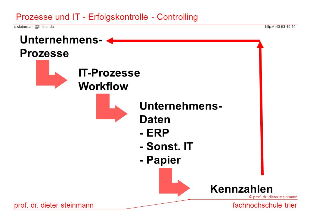 d.steinmann@fh-trier.dehttp://143.93.49.10 prof. dr. dieter steinmannfachhochschule trier © prof. dr. dieter steinmann Prozesse und IT - Erfolgskontro