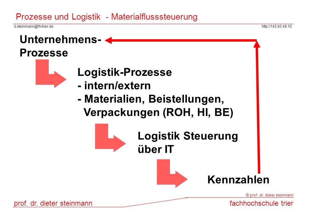 d.steinmann@fh-trier.dehttp://143.93.49.10 prof. dr. dieter steinmannfachhochschule trier © prof. dr. dieter steinmann Prozesse und Logistik - Materia