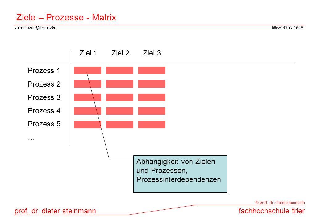 d.steinmann@fh-trier.dehttp://143.93.49.10 prof. dr. dieter steinmannfachhochschule trier © prof. dr. dieter steinmann Ziele – Prozesse - Matrix Ziel