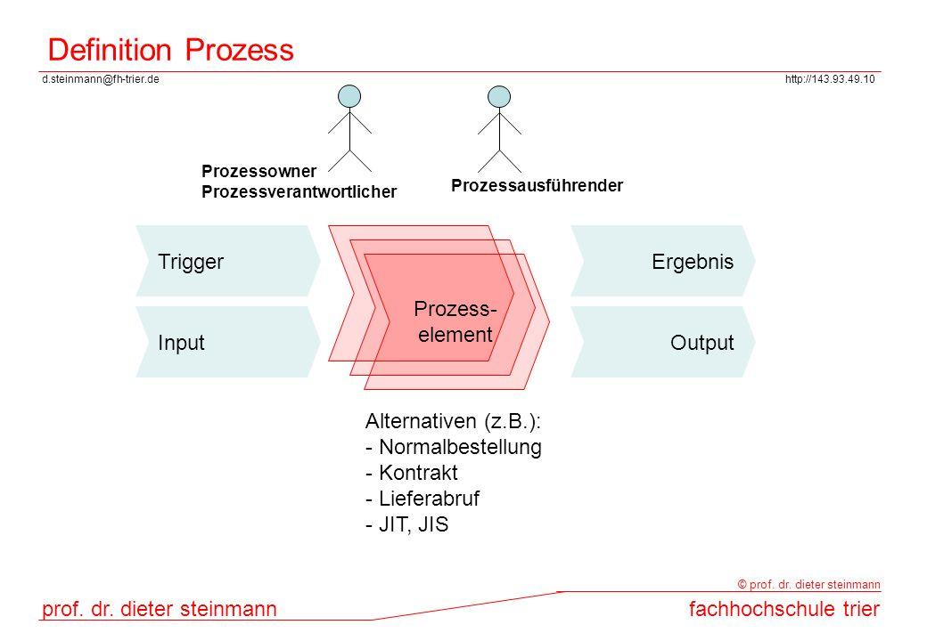 d.steinmann@fh-trier.dehttp://143.93.49.10 prof. dr. dieter steinmannfachhochschule trier © prof. dr. dieter steinmann Definition Prozess Prozess- ele