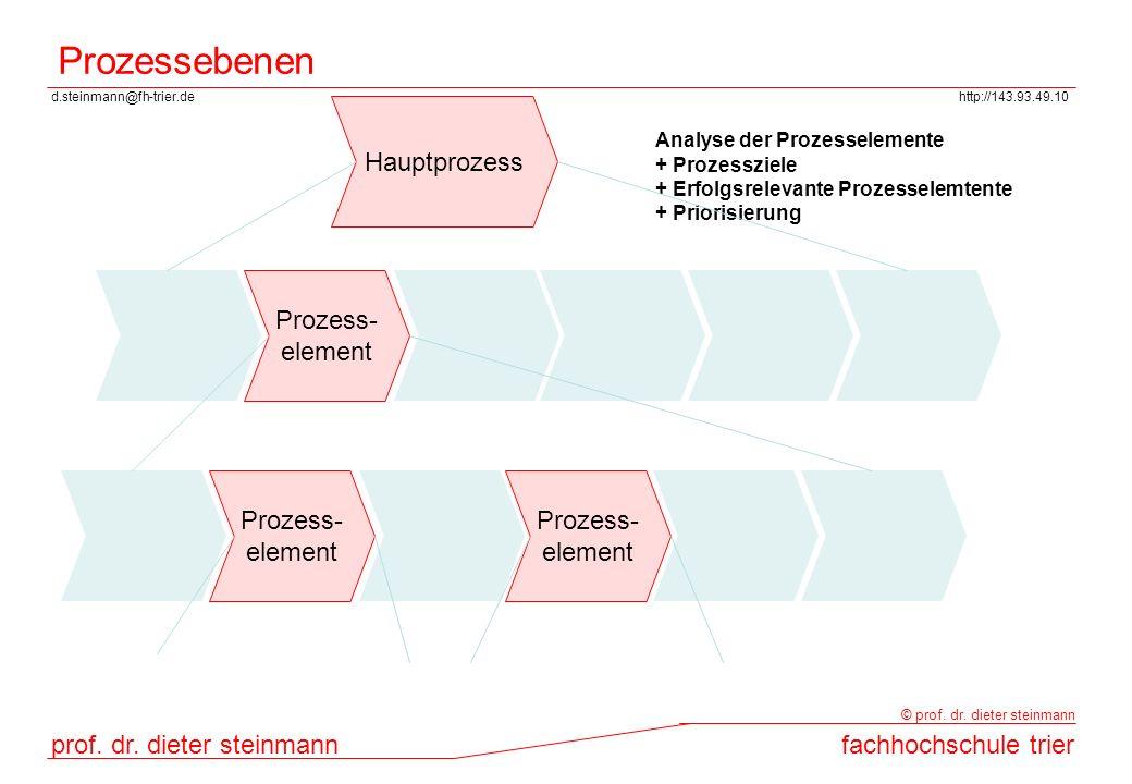 d.steinmann@fh-trier.dehttp://143.93.49.10 prof. dr. dieter steinmannfachhochschule trier © prof. dr. dieter steinmann Prozessebenen Prozess- element