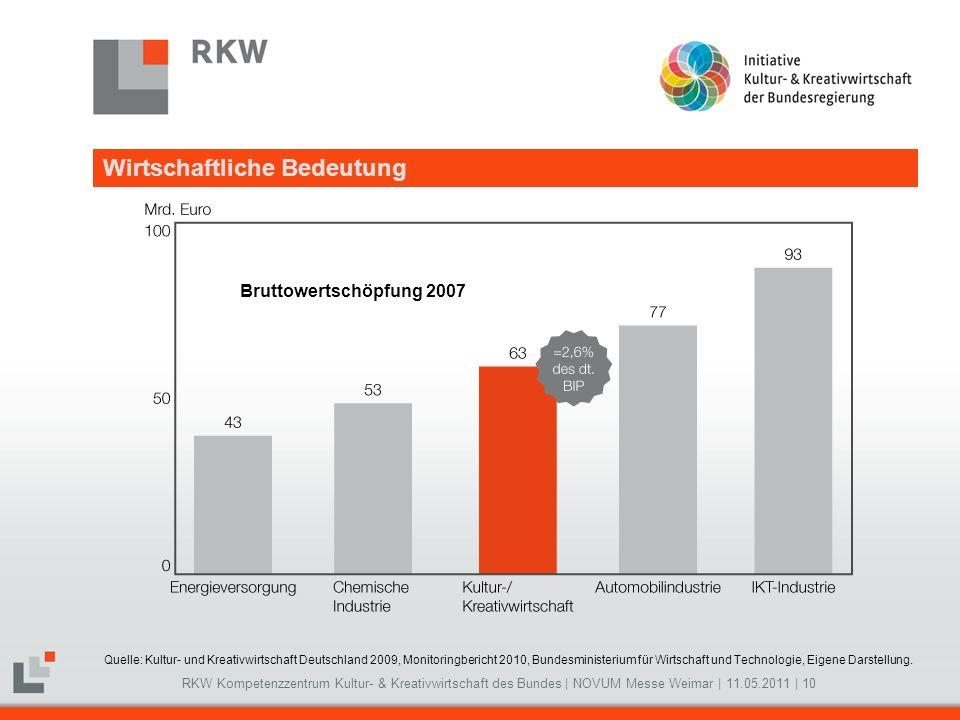 RKW Kompetenzzentrum Kultur- & Kreativwirtschaft des Bundes   NOVUM Messe Weimar   11.05.2011   10 Wirtschaftliche Bedeutung Quelle: Kultur- und Kreat