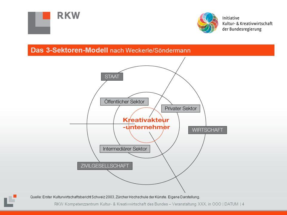 RKW Kompetenzzentrum Kultur- & Kreativwirtschaft des Bundes – Veranstaltung XXX, in OOO   DATUM   4 Das 3-Sektoren-Modell nach Weckerle/Söndermann Que