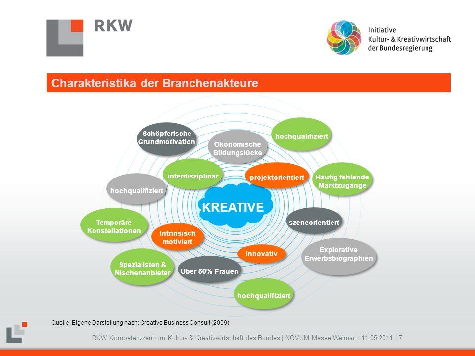 RKW Kompetenzzentrum Kultur- & Kreativwirtschaft des Bundes   NOVUM Messe Weimar   11.05.2011   7 KREATIVE Schöpferische Grundmotivation Schöpferische